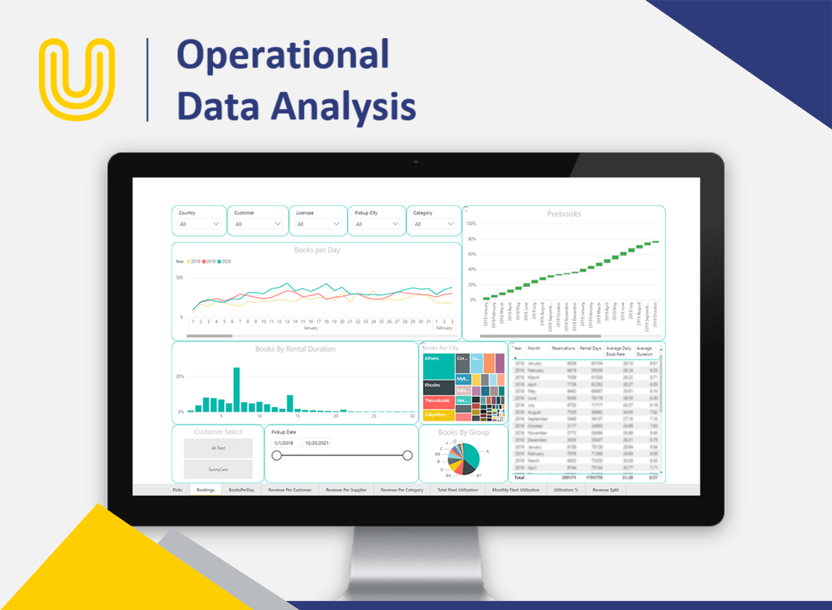 We monitor each and every location through the capture of vital operational data including fleet utilization, vehicle usage, vehicle downtime, income source and revenue, thus we can provide specialized support to each franchisee.